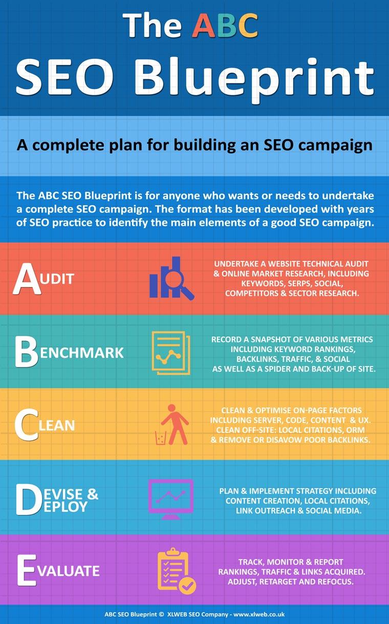 The abc seo blueprint seo company glasgow website design the abc seo blueprint malvernweather Choice Image